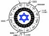 猶太歷的循環
